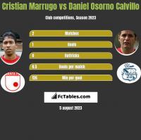 Cristian Marrugo vs Daniel Osorno Calvillo h2h player stats
