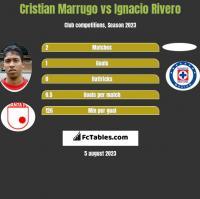 Cristian Marrugo vs Ignacio Rivero h2h player stats