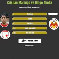 Cristian Marrugo vs Diego Abella h2h player stats