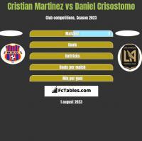 Cristian Martinez vs Daniel Crisostomo h2h player stats