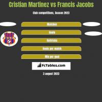 Cristian Martinez vs Francis Jacobs h2h player stats