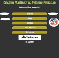 Cristian Martinez vs Avionne Flanagan h2h player stats