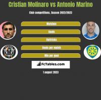 Cristian Molinaro vs Antonio Marino h2h player stats