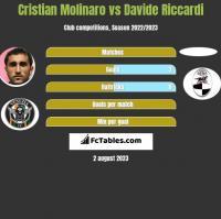 Cristian Molinaro vs Davide Riccardi h2h player stats