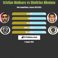 Cristian Molinaro vs Dimitrios Nikolaou h2h player stats