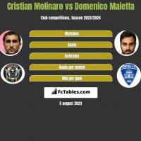 Cristian Molinaro vs Domenico Maietta h2h player stats