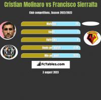 Cristian Molinaro vs Francisco Sierralta h2h player stats