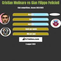 Cristian Molinaro vs Gian Filippo Felicioli h2h player stats