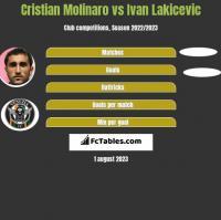 Cristian Molinaro vs Ivan Lakicevic h2h player stats