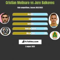 Cristian Molinaro vs Jure Balkovec h2h player stats