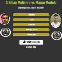 Cristian Molinaro vs Marco Modolo h2h player stats