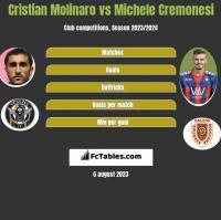 Cristian Molinaro vs Michele Cremonesi h2h player stats