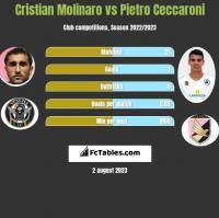Cristian Molinaro vs Pietro Ceccaroni h2h player stats