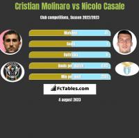 Cristian Molinaro vs Nicolo Casale h2h player stats