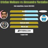 Cristian Molinaro vs Alessandro Fiordaliso h2h player stats