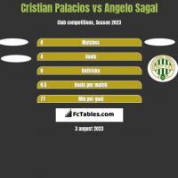 Cristian Palacios vs Angelo Sagal h2h player stats