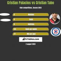 Cristian Palacios vs Cristian Tabo h2h player stats