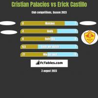 Cristian Palacios vs Erick Castillo h2h player stats