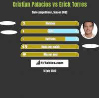 Cristian Palacios vs Erick Torres h2h player stats