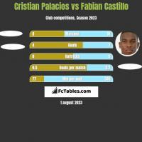 Cristian Palacios vs Fabian Castillo h2h player stats