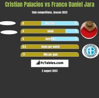 Cristian Palacios vs Franco Daniel Jara h2h player stats