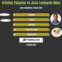 Cristian Palacios vs Jose Leonardo Ulloa h2h player stats