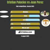 Cristian Palacios vs Juan Perez h2h player stats