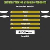 Cristian Palacios vs Mauro Caballero h2h player stats
