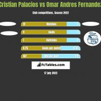 Cristian Palacios vs Omar Andres Fernandez h2h player stats
