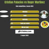 Cristian Palacios vs Roger Martinez h2h player stats