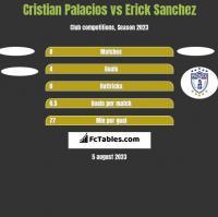 Cristian Palacios vs Erick Sanchez h2h player stats