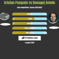 Cristian Pasquato vs Domagoj Antolić h2h player stats
