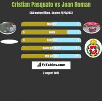 Cristian Pasquato vs Joan Roman h2h player stats