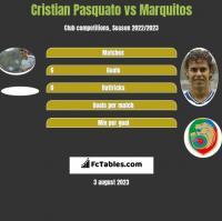Cristian Pasquato vs Marquitos h2h player stats