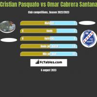 Cristian Pasquato vs Omar Cabrera Santana h2h player stats
