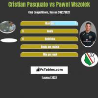 Cristian Pasquato vs Paweł Wszołek h2h player stats