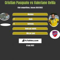Cristian Pasquato vs Valeriane Gvilia h2h player stats
