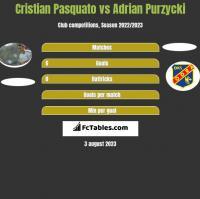 Cristian Pasquato vs Adrian Purzycki h2h player stats