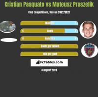Cristian Pasquato vs Mateusz Praszelik h2h player stats