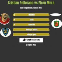 Cristian Pellerano vs Efren Mera h2h player stats