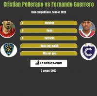 Cristian Pellerano vs Fernando Guerrero h2h player stats