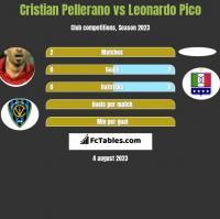 Cristian Pellerano vs Leonardo Pico h2h player stats