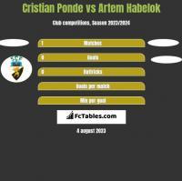 Cristian Ponde vs Artem Habelok h2h player stats