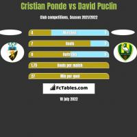 Cristian Ponde vs David Puclin h2h player stats