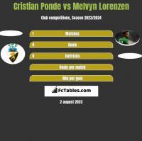Cristian Ponde vs Melvyn Lorenzen h2h player stats