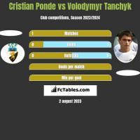 Cristian Ponde vs Volodymyr Tanchyk h2h player stats