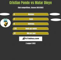 Cristian Ponde vs Matar Dieye h2h player stats