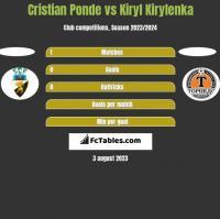 Cristian Ponde vs Kiryl Kirylenka h2h player stats