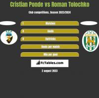 Cristian Ponde vs Roman Tolochko h2h player stats