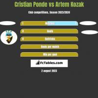 Cristian Ponde vs Artem Kozak h2h player stats